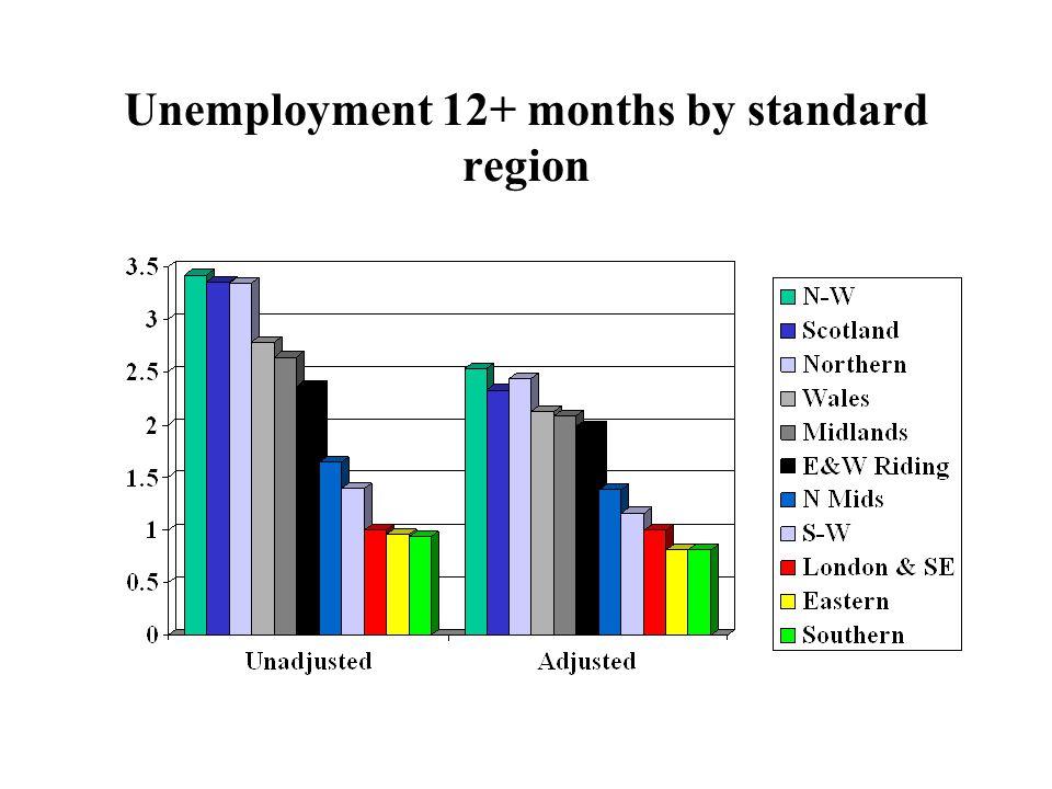 Unemployment 12+ months by standard region