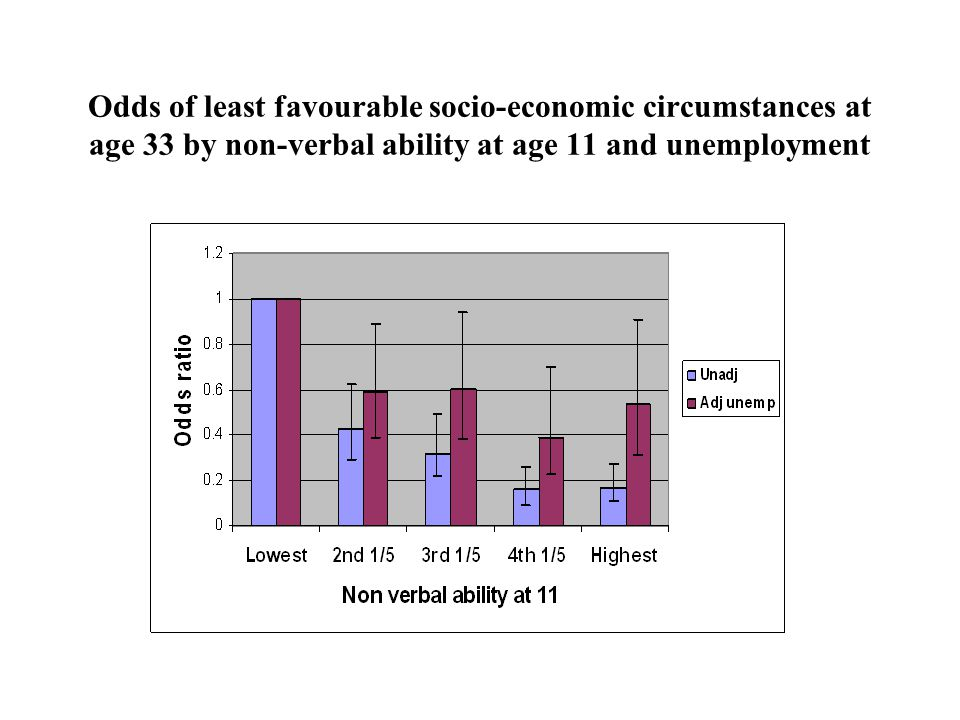 Odds of least favourable socio-economic circumstances at age 33 by non-verbal ability at age 11 and unemployment