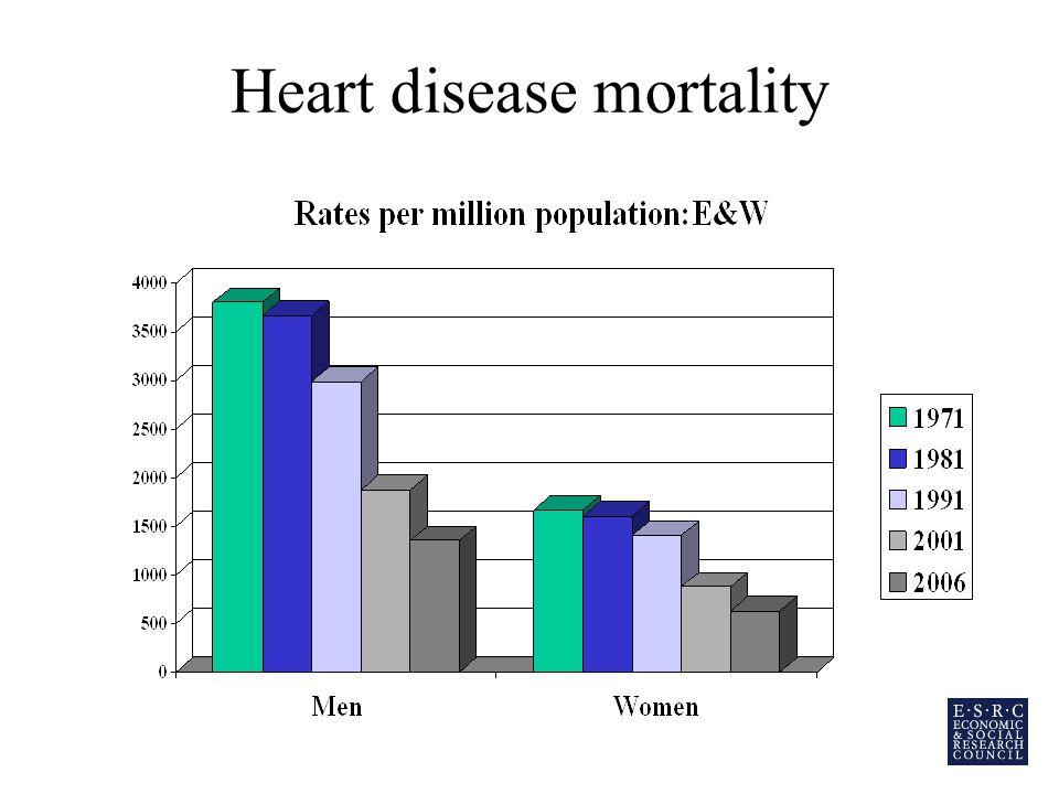 Heart disease mortality