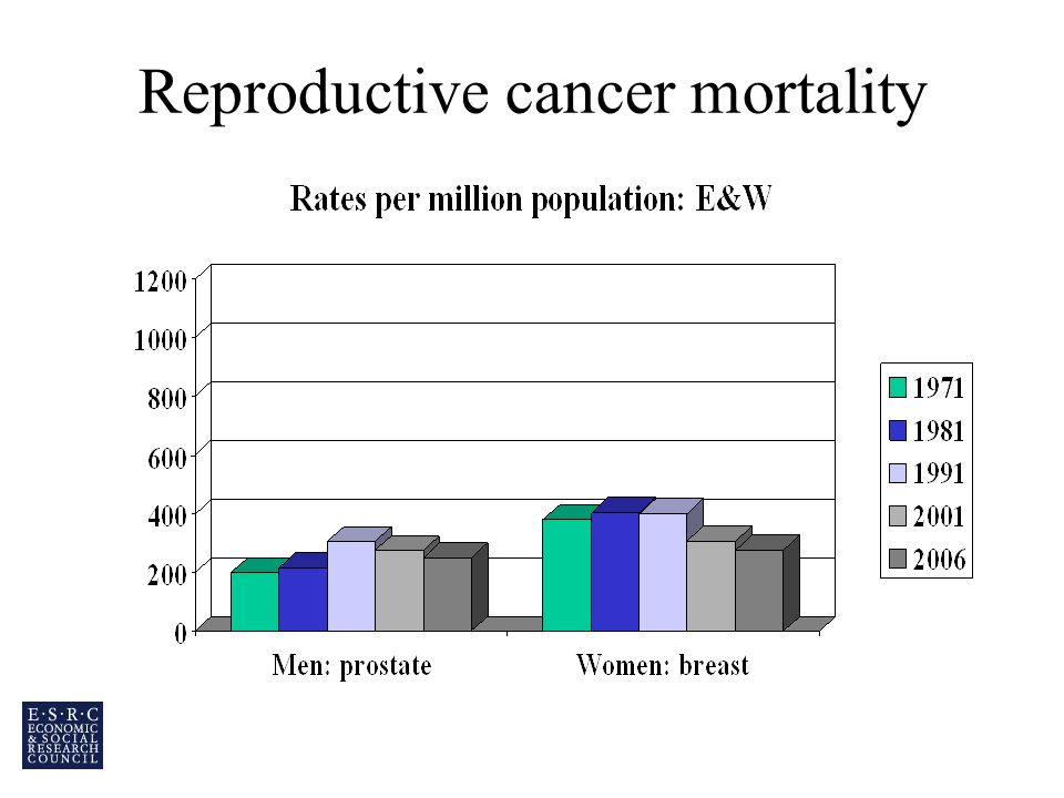 Reproductive cancer mortality