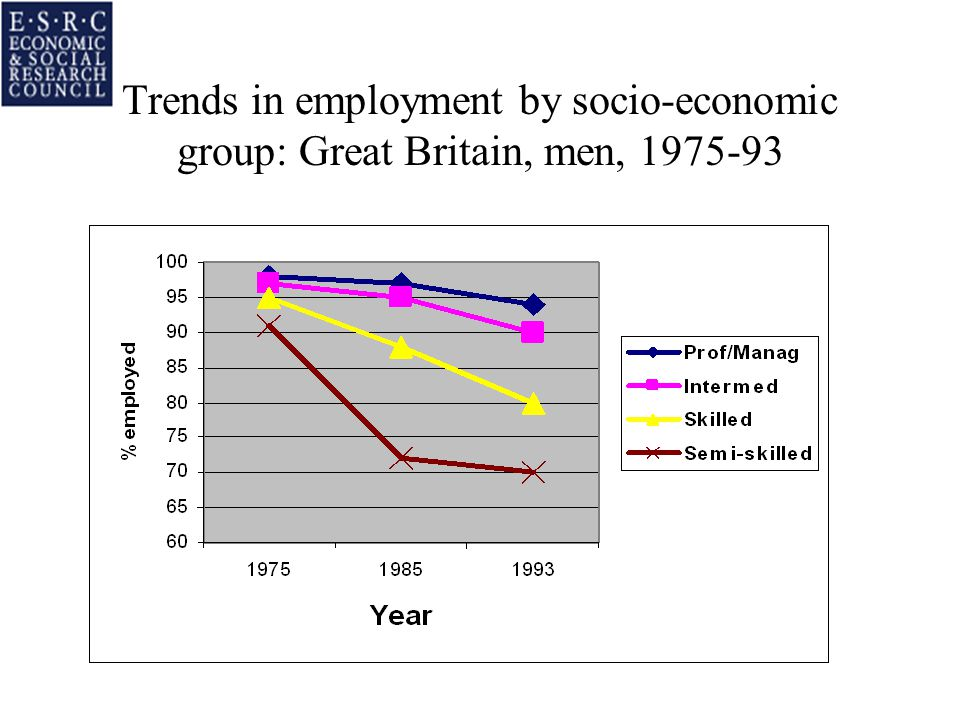Trends in employment by socio-economic group: Great Britain, men, 1975-93
