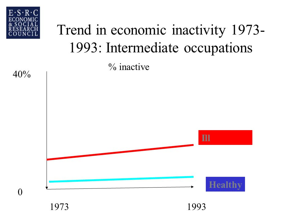 Trend in economic inactivity 1973- 1993: Intermediate occupations Healthy Ill 40% 0 19731993 % inactive