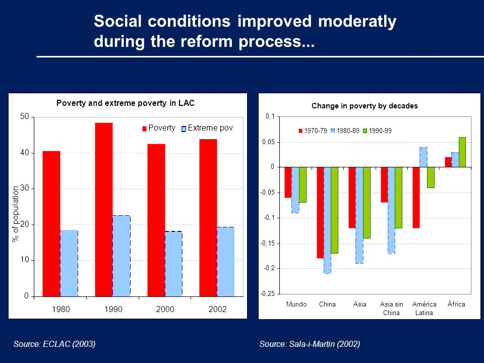 Social conditions improved moderatly during the reform process...