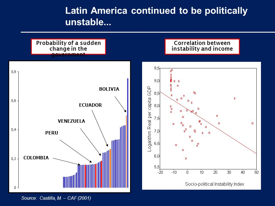 Latin America continued to be politically unstable...