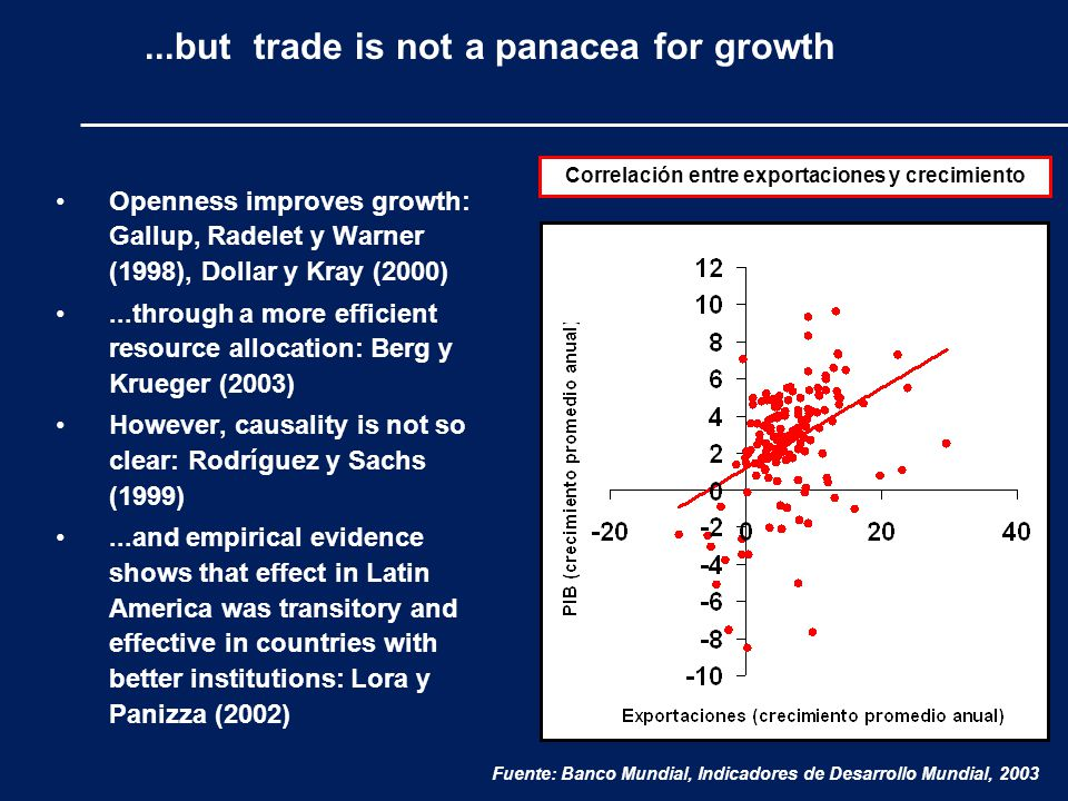 ...but trade is not a panacea for growth Openness improves growth: Gallup, Radelet y Warner (1998), Dollar y Kray (2000)...through a more efficient resource allocation: Berg y Krueger (2003) However, causality is not so clear: Rodríguez y Sachs (1999)...and empirical evidence shows that effect in Latin America was transitory and effective in countries with better institutions: Lora y Panizza (2002) Correlación entre exportaciones y crecimiento Fuente: Banco Mundial, Indicadores de Desarrollo Mundial, 2003