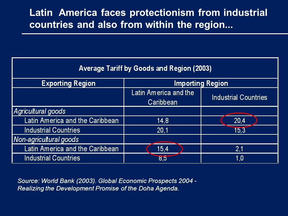 Latin America faces protectionism from industrial countries and also from within the region...