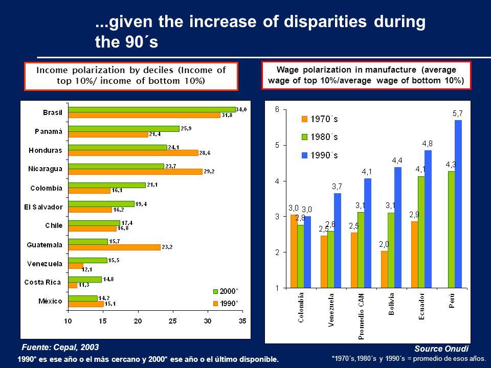 ...given the increase of disparities during the 90´s Fuente: Cepal, 2003 Source Onudi *1970´s,1980´s y 1990´s = promedio de esos años.