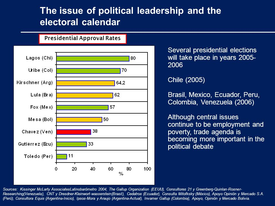 The issue of political leadership and the electoral calendar Presidential Approval Rates Sources: Kissinger McLarty AssociatesLatinobarómetro 2004, Th