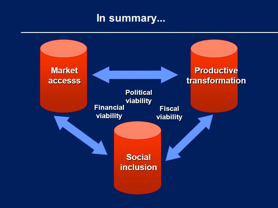 In summary... Market accesss Productive transformation Social inclusion Fiscal viability Financial viability Political viability