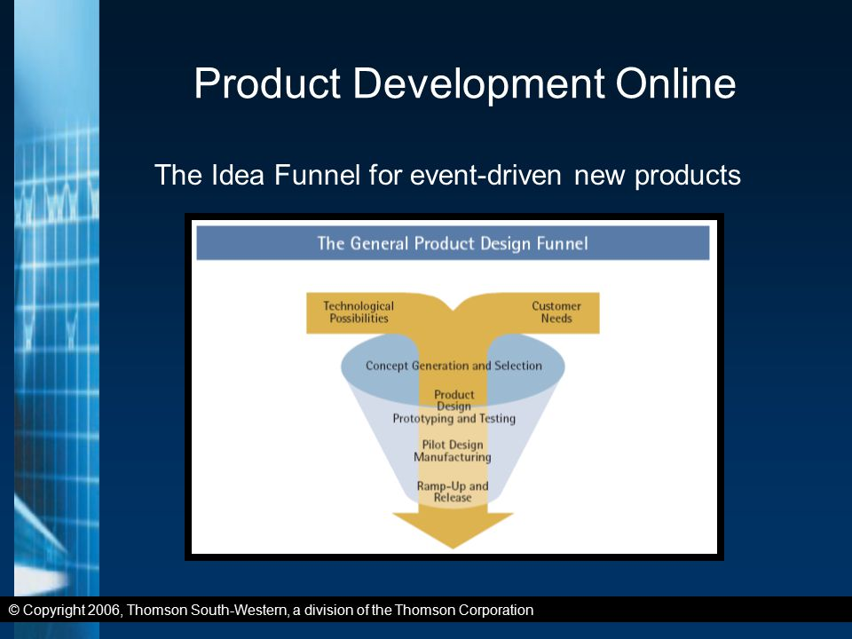 © Copyright 2006, Thomson South-Western, a division of the Thomson Corporation Product Development Online The Idea Funnel for event-driven new products