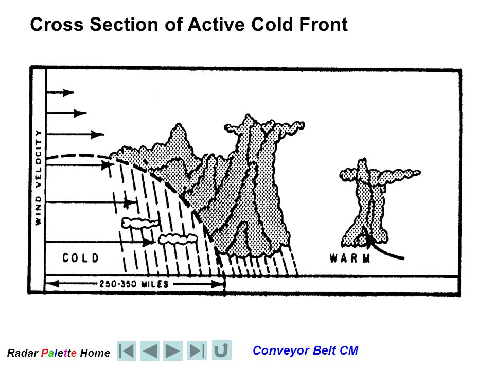 Radar Palet e Home Conveyor Belt CM Cross Section of Active Cold Front