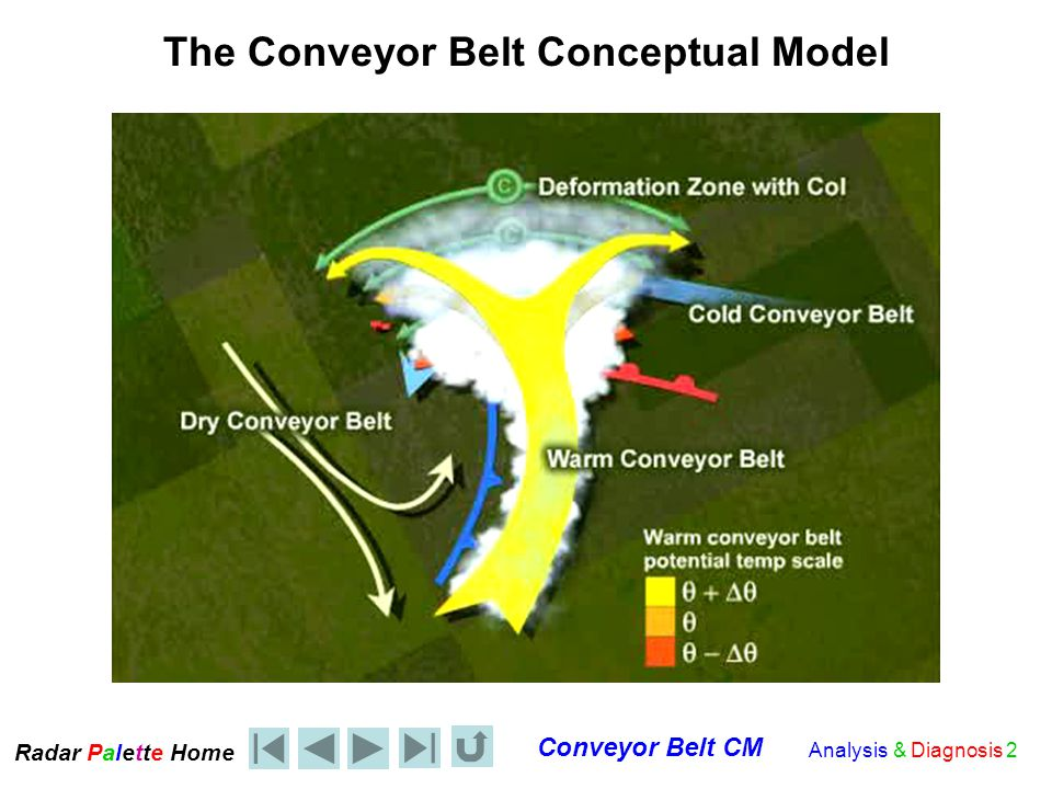 Radar Palet e Home Conveyor Belt CM Analysis & Diagnosis 13 Anabatic and Katabatic Fronts Related to the CBCM Consider the winds in the warm air above the frontal surface and apply the principle of continuity If the winds back either above a warm or cold frontal surface, convergence results above the front and the air must rise If the winds veer either above a warm or cold frontal surface, divergence results above the front and the air must sink Anabatic and Katabatic fronts can be located using the Deformation Zone CM applied to the Conveyor Belt CM.