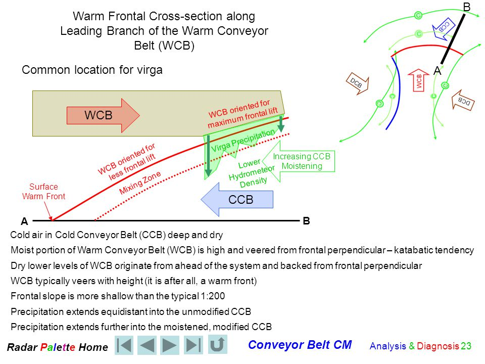 Radar Palet e Home Conveyor Belt CM Analysis & Diagnosis 23 WCB CCB Warm Frontal Cross-section along Leading Branch of the Warm Conveyor Belt (WCB) Cold air in Cold Conveyor Belt (CCB) deep and dry Moist portion of Warm Conveyor Belt (WCB) is high and veered from frontal perpendicular – katabatic tendency Dry lower levels of WCB originate from ahead of the system and backed from frontal perpendicular Mixing Zone Surface Warm Front Frontal slope is more shallow than the typical 1:200 Precipitation extends equidistant into the unmodified CCB Precipitation extends further into the moistened, modified CCB Increasing CCB Moistening WCB oriented for maximum frontal lift WCB oriented for less frontal lift Virga Precipitation Lower Hydrometeor Density Common location for virga A B A B WCB typically veers with height (it is after all, a warm front)