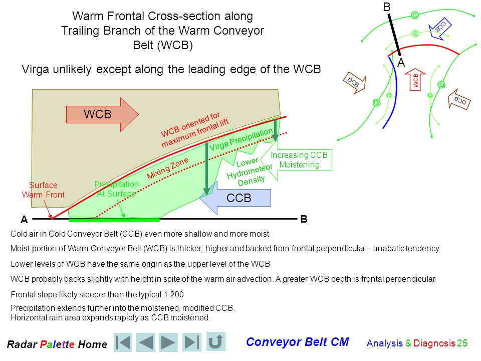 Radar Palet e Home Conveyor Belt CM Analysis & Diagnosis 25 WCB CCB Warm Frontal Cross-section along Trailing Branch of the Warm Conveyor Belt (WCB) Cold air in Cold Conveyor Belt (CCB) even more shallow and more moist Moist portion of Warm Conveyor Belt (WCB) is thicker, higher and backed from frontal perpendicular – anabatic tendency Lower levels of WCB have the same origin as the upper level of the WCB Mixing Zone Surface Warm Front Frontal slope likely steeper than the typical 1:200 Precipitation extends further into the moistened, modified CCB.