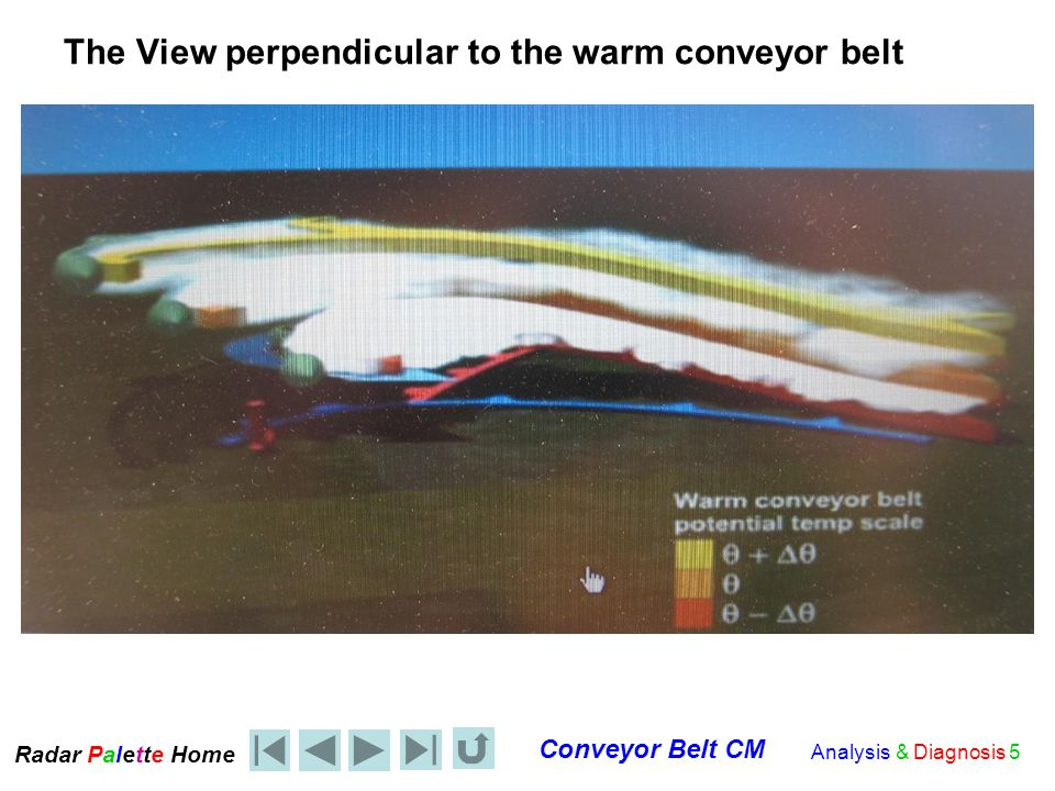 Radar Palet e Home Conveyor Belt CM Analysis & Diagnosis 26 The Precipitation Phase CM and the CBCM The precipitation area (reaching the ground) increases with: Increasing relative humidity of the CCB –CCB relative humidity is related to: CCB characteristics given the source region CCB moistening by precipitation (and/or surface characteristics) Increasing vertical dynamics and isentropic lift along the frontal surface.