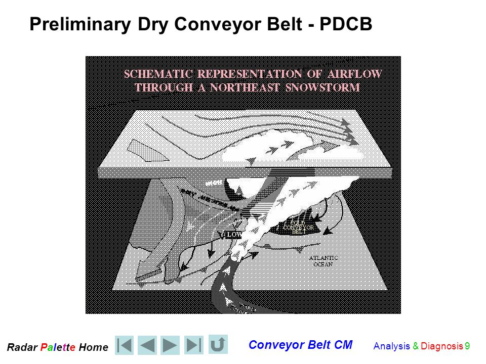 Radar Palet e Home Conveyor Belt CM Analysis & Diagnosis 10 The Conveyor Belt Conceptual Model and Vertical Stability