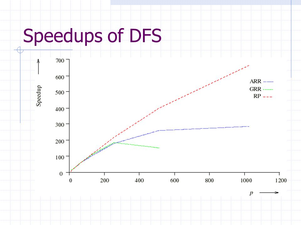 Speedups of DFS