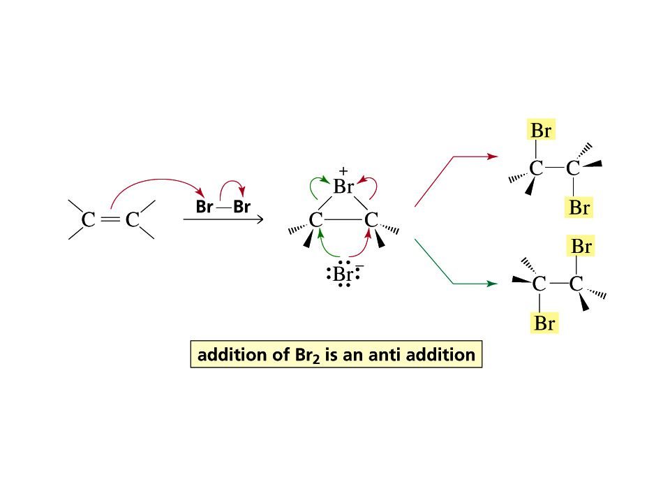 Addition reactions that form a bromonium ion (anti addition)