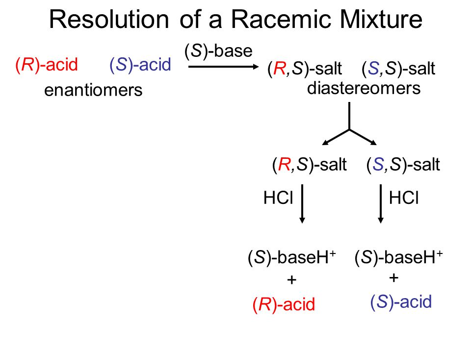 Applying the Principle: Resolution of Enantiomers Separation of a racemic mixture into its two enantiomeric forms.