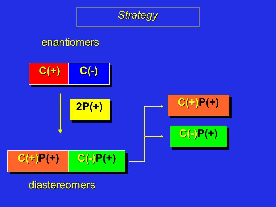 enantiomers C(+)C(+)C(-)C(-) 2P(+) C(+) C(+)P(+) C(-) C(-)P(+) diastereomers Strategy