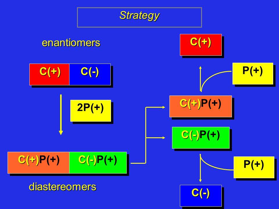 enantiomers C(+)C(+)C(-)C(-) 2P(+) C(+) C(+)P(+) C(-) C(-)P(+) diastereomers C(+) C(+)P(+) C(-) C(-)P(+) Strategy