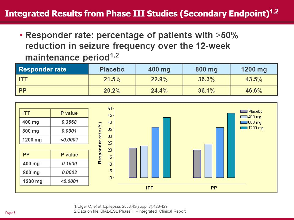 Page 9 Treatment-emergent adverse events (%) Placebo (N=289) 400 mg (N=196) 800 mg (N=284) 1200 mg (N=280) Dizziness7.3 13.321.128.9 Somnolence9.3 10.713.015.0 Headache8.7 10.213.6 Diplopia1.75.18.18.6 Abnormal coordination2.13.15.36.1 Blurred vision1.04.13.9 Vertigo0.32.01.83.9 Depression0.33.10.71.8 Convulsion2.11.51.10.7 Incidence rate of CNS-related TEAEs affecting >2% of patients in any group 1,2 1.Elger C, et al.