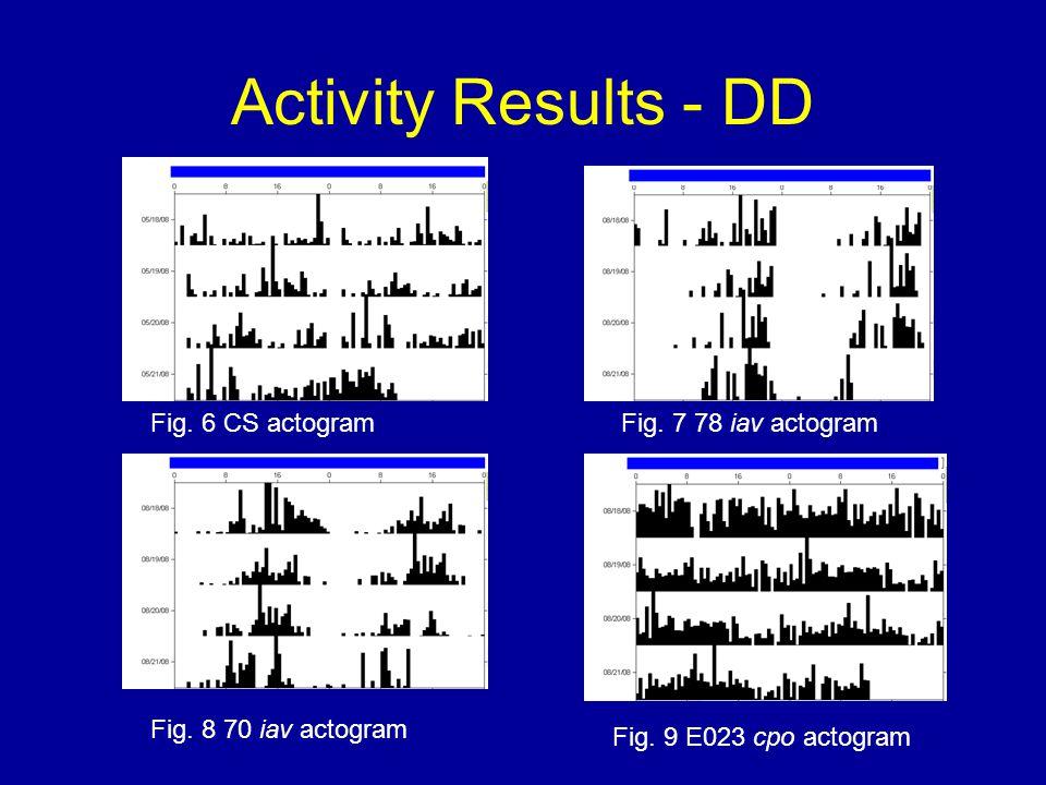Activity Results - DD Fig. 6 CS actogramFig. 7 78 iav actogram Fig.