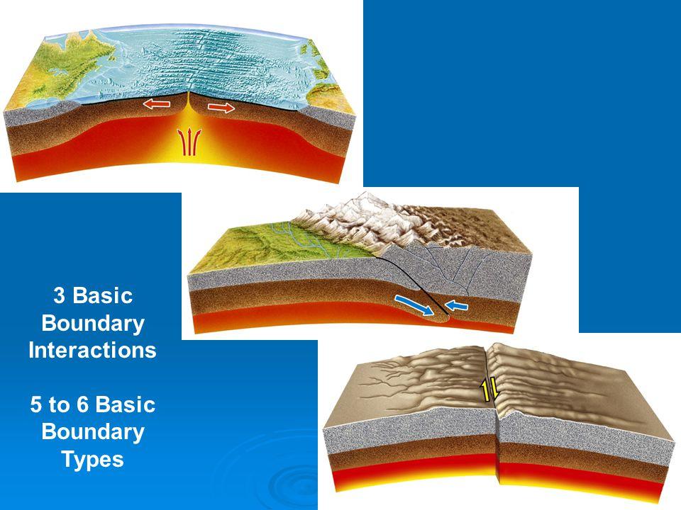 3 Basic Boundary Interactions 5 to 6 Basic Boundary Types