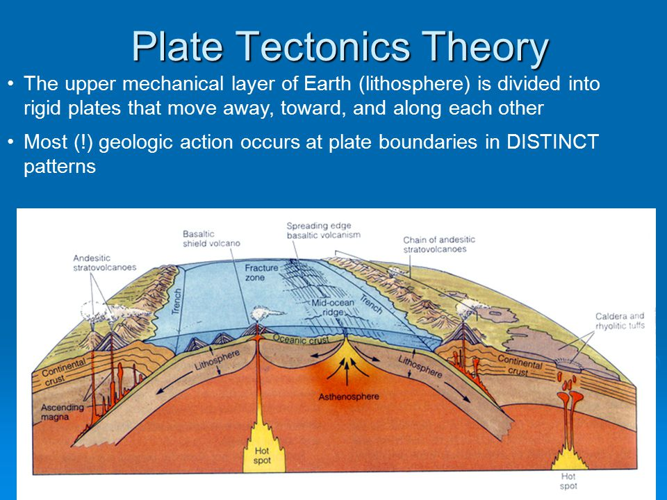 Plate Tectonics Theory The upper mechanical layer of Earth (lithosphere) is divided into rigid plates that move away, toward, and along each other Most (!) geologic action occurs at plate boundaries in DISTINCT patterns