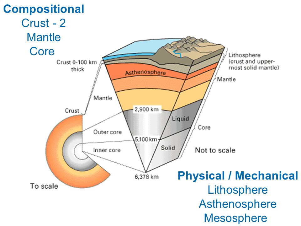 What's Driving Plate Tectonics on Earth?