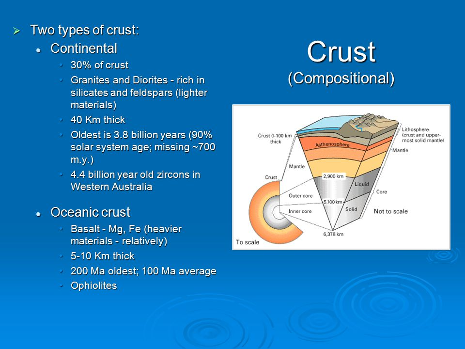 Crust (Compositional)  Two types of crust: Continental Continental 30% of crust30% of crust Granites and Diorites - rich in silicates and feldspars (lighter materials)Granites and Diorites - rich in silicates and feldspars (lighter materials) 40 Km thick40 Km thick Oldest is 3.8 billion years (90% solar system age; missing ~700 m.y.)Oldest is 3.8 billion years (90% solar system age; missing ~700 m.y.) 4.4 billion year old zircons in Western Australia4.4 billion year old zircons in Western Australia Oceanic crust Oceanic crust Basalt - Mg, Fe (heavier materials - relatively)Basalt - Mg, Fe (heavier materials - relatively) 5-10 Km thick5-10 Km thick 200 Ma oldest; 100 Ma average200 Ma oldest; 100 Ma average OphiolitesOphiolites