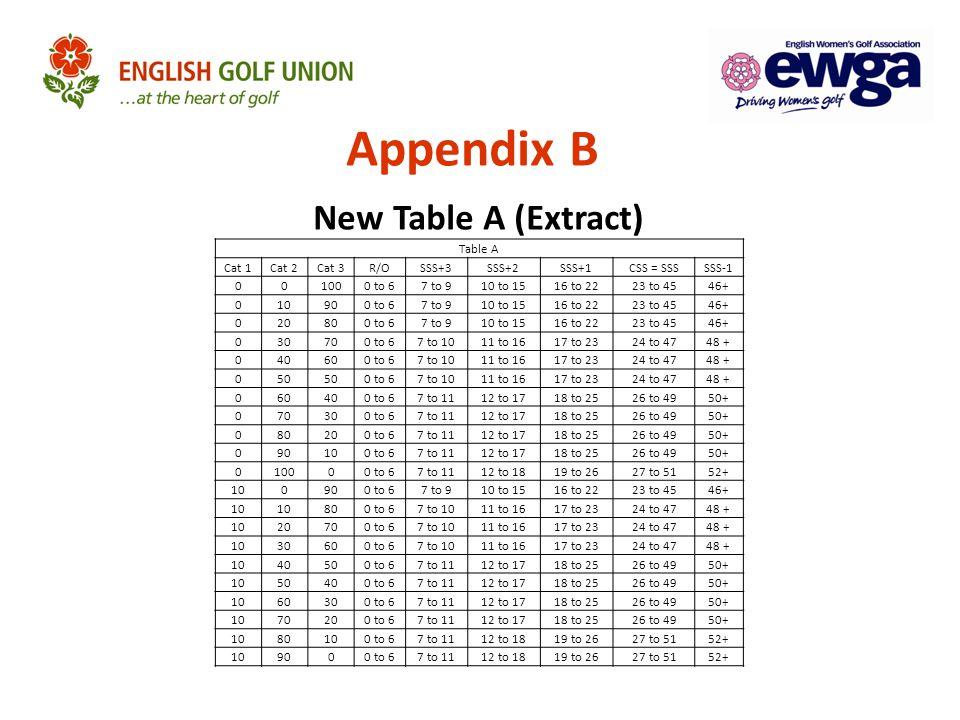 Table A Cat 1Cat 2Cat 3R/OSSS+3SSS+2SSS+1CSS = SSSSSS-1 001000 to 67 to 910 to 1516 to 2223 to 4546+ 010900 to 67 to 910 to 1516 to 2223 to 4546+ 0208