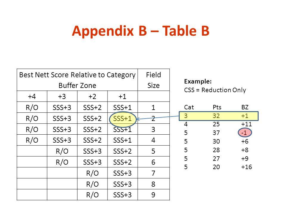 Appendix B – Table B Best Nett Score Relative to Category Buffer Zone Field Size +4+3+2+1 R/OSSS+3SSS+2SSS+11 R/OSSS+3SSS+2SSS+12 R/OSSS+3SSS+2SSS+13
