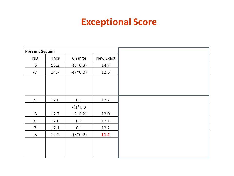 Exceptional Score Present System Exceptional Score Process NDHncpChangeNew ExactNDHncpChangeNew Exact -516.2-(5*0.3)14.7-516.2-(5*0.3)14.7 -714.7-(7*0