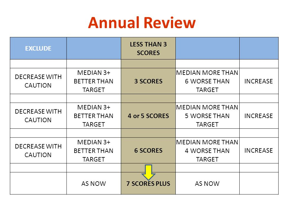 EXCLUDE LESS THAN 3 SCORES DECREASE WITH CAUTION MEDIAN 3+ BETTER THAN TARGET 3 SCORES MEDIAN MORE THAN 6 WORSE THAN TARGET INCREASE DECREASE WITH CAU