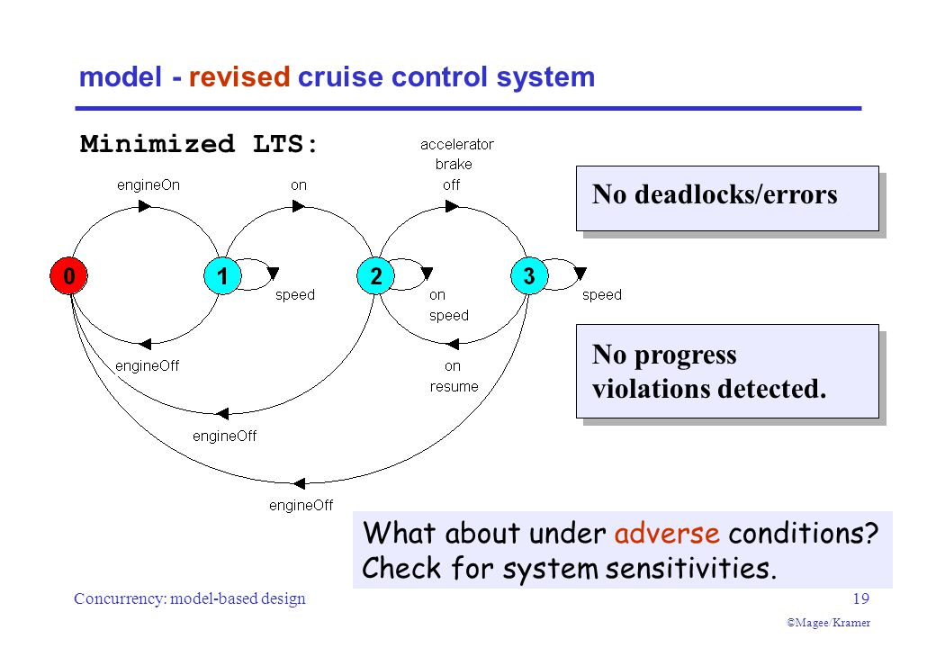 Concurrency: model-based design19 ©Magee/Kramer model - revised cruise control system Minimized LTS: What about under adverse conditions.