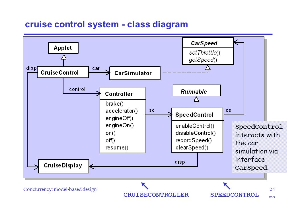 Concurrency: model-based design24 ©Magee/Kramer cruise control system - class diagram SpeedControl interacts with the car simulation via interface CarSpeed.