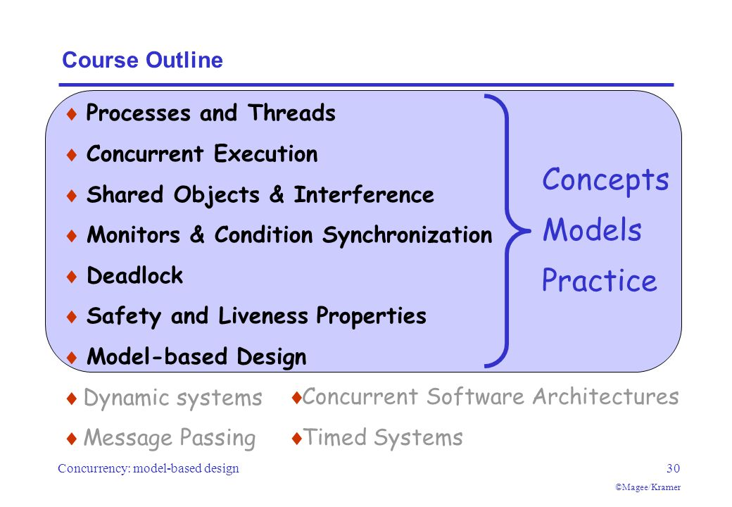 Concurrency: model-based design30 ©Magee/Kramer Course Outline  Processes and Threads  Concurrent Execution  Shared Objects & Interference  Monitors & Condition Synchronization  Deadlock  Safety and Liveness Properties  Model-based Design  Dynamic systems  Message Passing Concepts Models Practice  Concurrent Software Architectures  Timed Systems