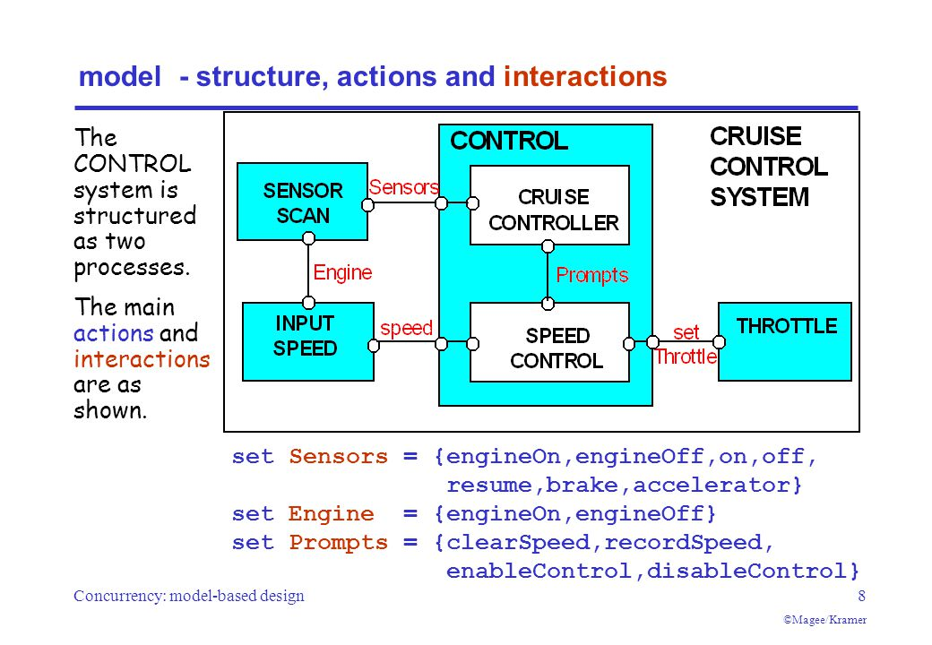Concurrency: model-based design8 ©Magee/Kramer model - structure, actions and interactions set Sensors = {engineOn,engineOff,on,off, resume,brake,accelerator} set Engine = {engineOn,engineOff} set Prompts = {clearSpeed,recordSpeed, enableControl,disableControl} The CONTROL system is structured as two processes.