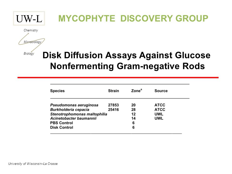 UW-L Chemistry Microbiology Biology University of Wisconsin–La Crosse MYCOPHYTE DISCOVERY GROUP Disk Diffusion Assays Against Glucose Nonfermenting Gram-negative Rods