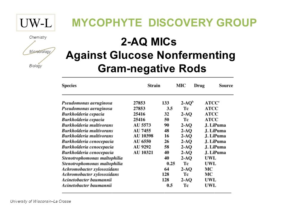 UW-L Chemistry Microbiology Biology University of Wisconsin–La Crosse MYCOPHYTE DISCOVERY GROUP 2-AQ MICs Against Glucose Nonfermenting Gram-negative Rods
