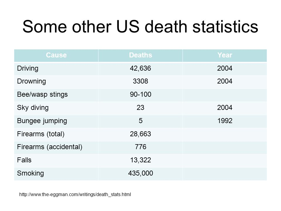 Some other US death statistics CauseDeathsYear Driving42,6362004 Drowning33082004 Bee/wasp stings90-100 Sky diving232004 Bungee jumping51992 Firearms (total)28,663 Firearms (accidental)776 Falls13,322 Smoking435,000 http://www.the-eggman.com/writings/death_stats.html
