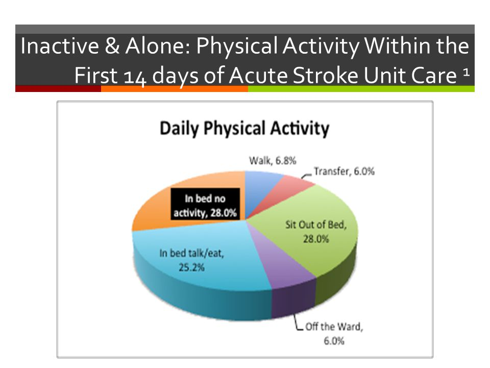 Inactive & Alone: Physical Activity Within the First 14 days of Acute Stroke Unit Care 1