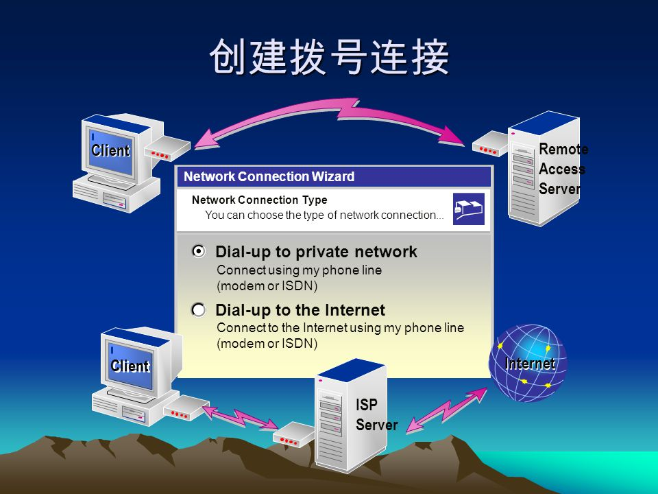 创建拨号连接 Network Connection Type You can choose the type of network connection... Network Connection Type You can choose the type of network connection.