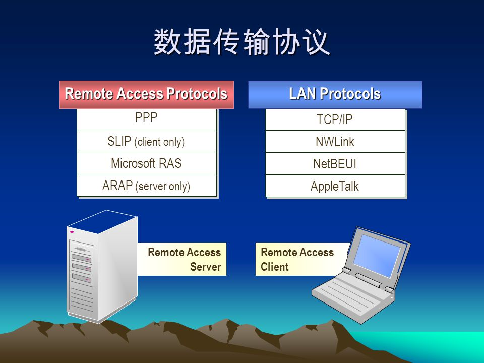 数据传输协议 Remote Access Client PPP SLIP (client only) Microsoft RAS ARAP (server only) TCP/IP NWLink NetBEUI AppleTalk Remote Access Protocols LAN Protoc