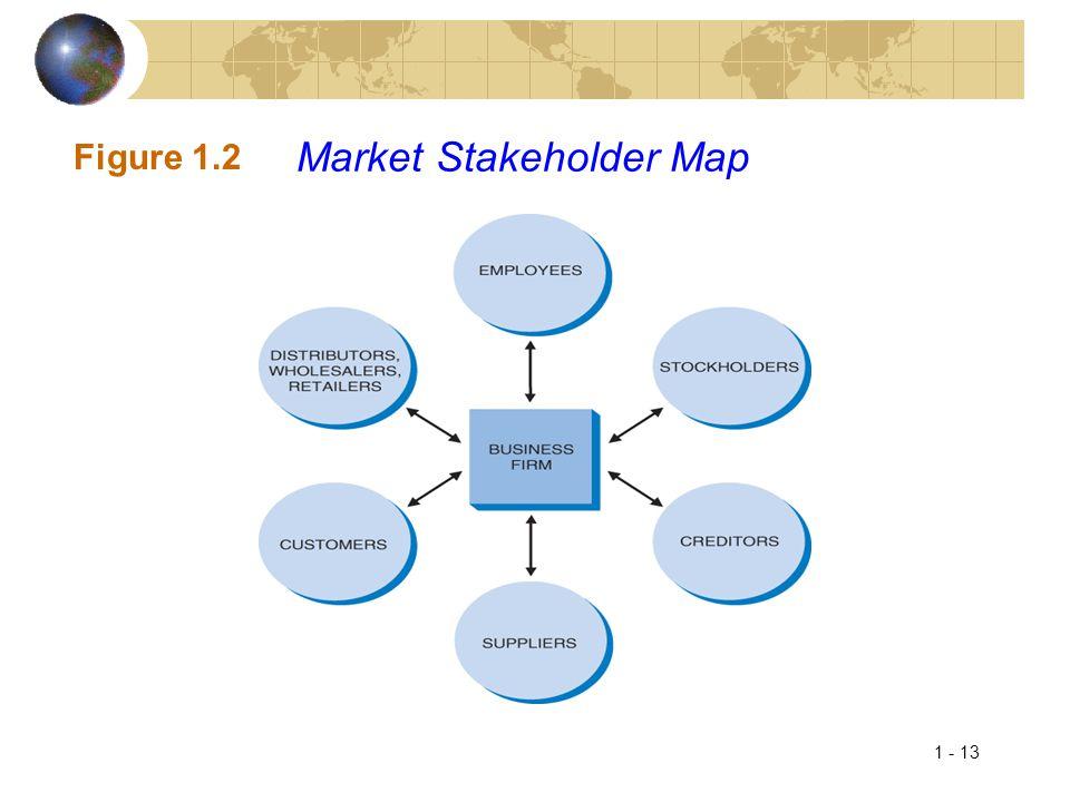1 - 13 Figure 1.2 Market Stakeholder Map
