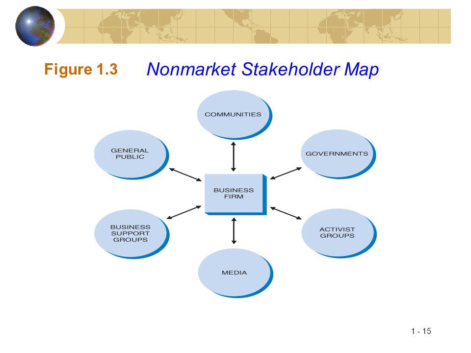 1 - 15 Figure 1.3 Nonmarket Stakeholder Map
