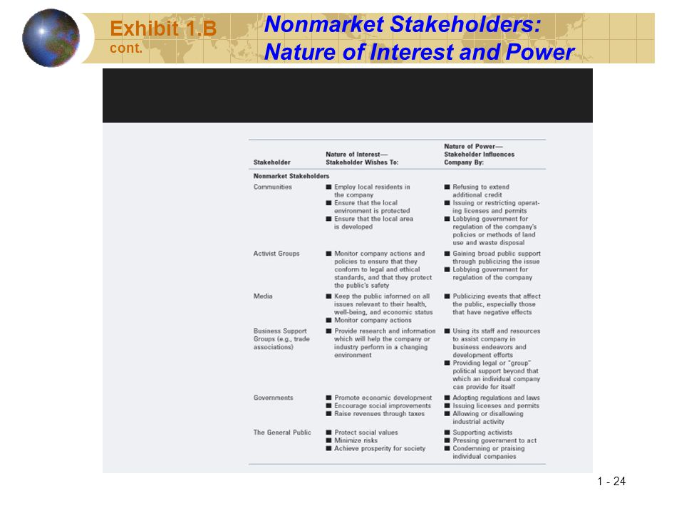 1 - 24 Exhibit 1.B cont. Nonmarket Stakeholders: Nature of Interest and Power
