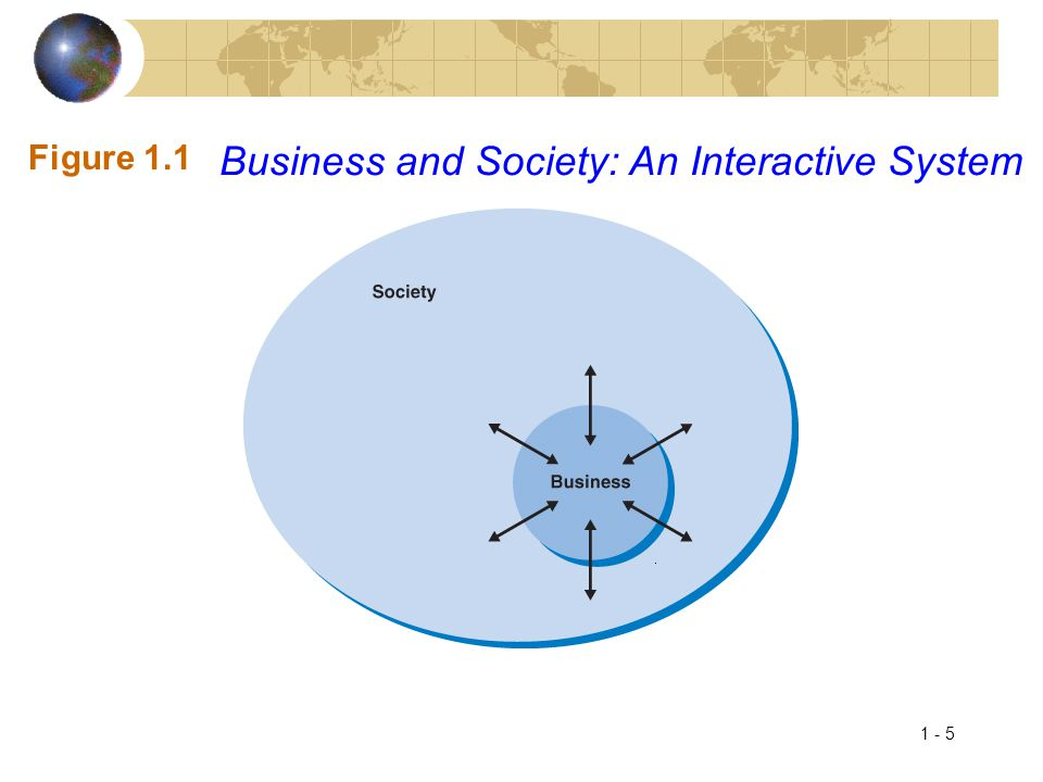 1 - 6 Introduction – The Stakeholder Theory of the Firm  Two critical questions: 1.What is the purpose of the modern corporation.