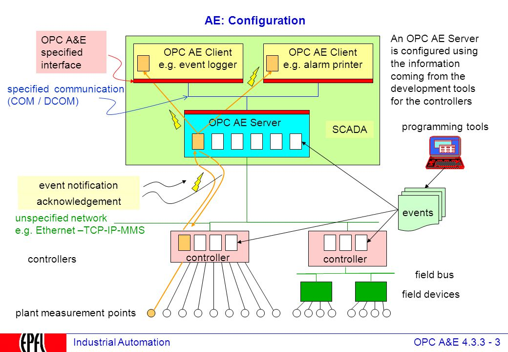 OPC A&E 4.3.3 - 3 Industrial Automation AE: Configuration controller OPC AE Client e.g.
